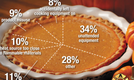 Hickory Fire Department Tips For Cooking Safely for the Holidays