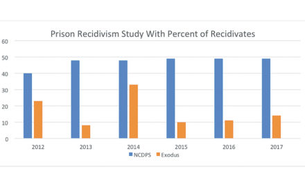 Research Study Concludes Exodus Homes Reduces Prison Recidivism 65%