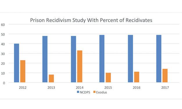 Research Study Concludes Exodus Homes Reduces Prison Recidivism 65%